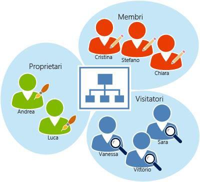 Utenti di SharePoint Online organizzati in gruppi.