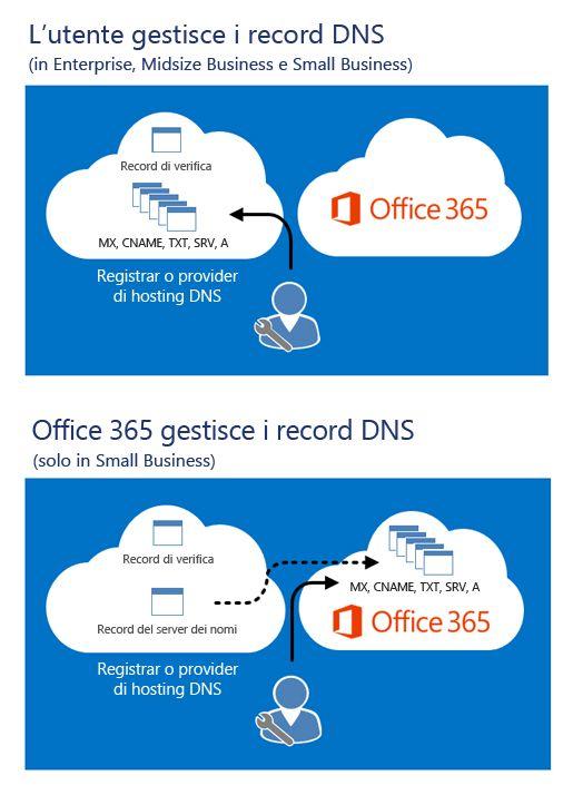 Quando si gestiscono i record DNS, vengono modificati nel provider di hosting DNS. Quando Office 365 gestisce i record DNS, dopo che l'utente ha modificato i record del server dei nomi, gli altri record vengono archiviati in Office 365.
