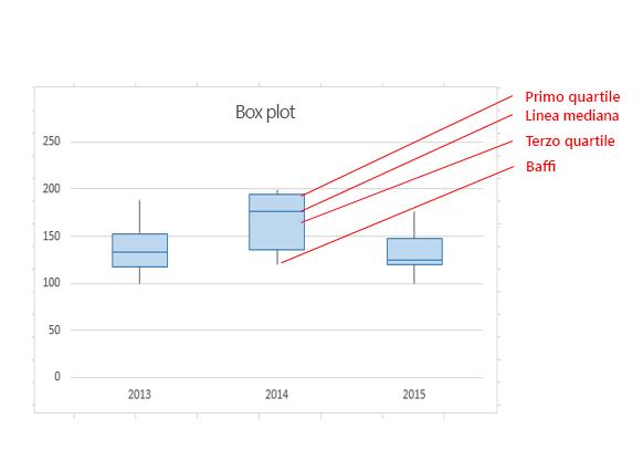 Le diverse parti di un box plot