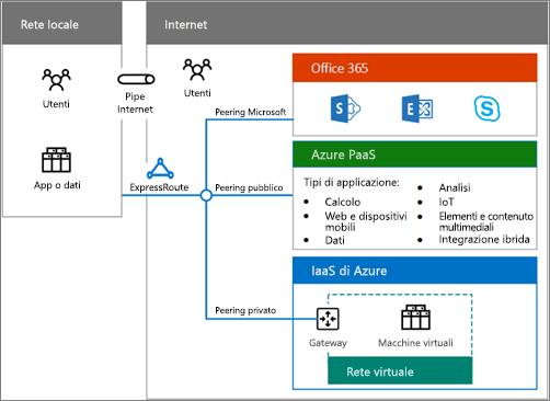 Scaricare il poster sulle soluzioni cloud ibride per una panoramica delle opzioni di distribuzione ibrida di Office 365