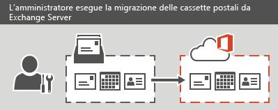 Un amministratore esegue una migrazione a fasi o completa a Office 365. Per ogni cassetta postale, è possibile eseguire la migrazione di tutte le informazioni di posta elettronica, contatti e calendario.