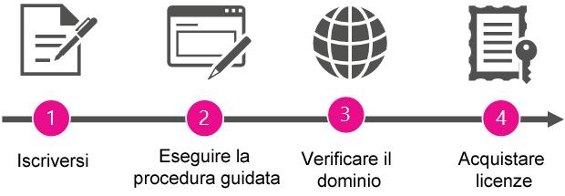 Panoramica delle fasi per diventare amministratore e acquistare Office 365.