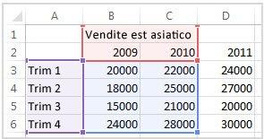 Dati di origine selezionati