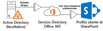 diagramma che mostra come active directory locale usi dirsync per trasmettere le informazioni sul profilo al servizio directory di office 365, che a propria volta le trasmette al profilo di sharepoint online