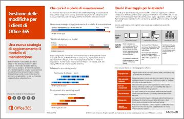 Poster modello: Gestione delle modifiche per i client di Office 365