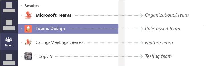 Un elenco di quattro team in Teams, tra cui Microsoft Teams, Teams Design, Calling/Meeting/Devices e Floopy 5
