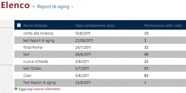 Report di aging con visualizzati dati di test