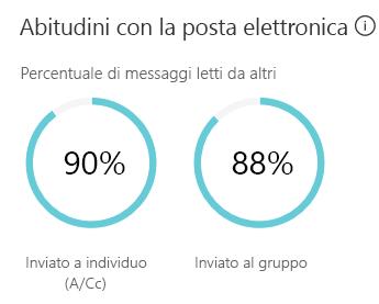 Abitudini con la posta elettronica mostra una stima della quantità di tempo dedicata a inviare e leggere messaggi di posta elettronica