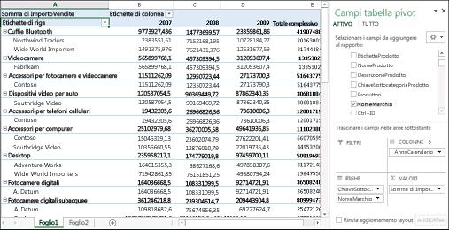 Tabella pivot con dati di esempio