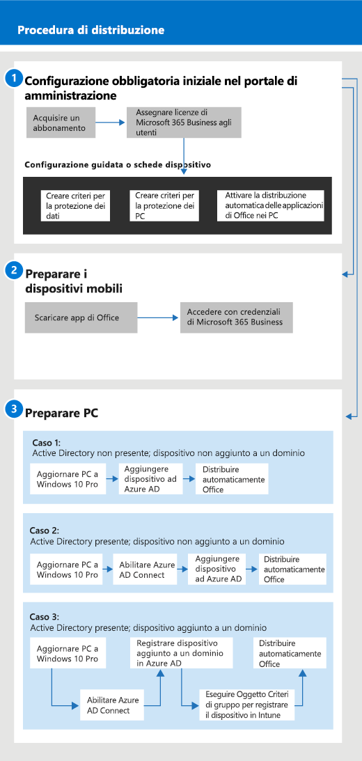 Diagramma che mostra il flusso di configurazione e gestione per gli amministratori e anche per un utente
