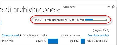 la pagina metriche di archiviazione mostra la quantità di spazio usata e quella rimanente
