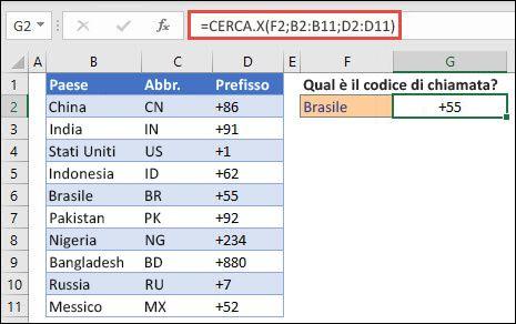 Esempio della funzione CERCA.X usata per restituire il nome e il reparto di un dipendente in base all'ID dipendente. La formula è =CERCA.X(B2,B5:B14,C5:C14).