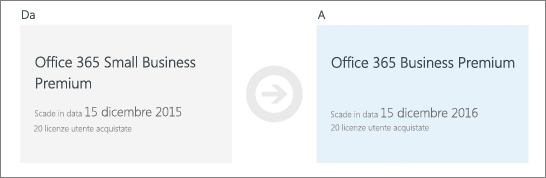 """Screenshot di parte della pagina """"Riscattare il nuovo codice Product Key"""""""