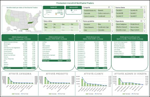 Esempio di un dashboard di Excel con filtri dei dati e sequenza temporale