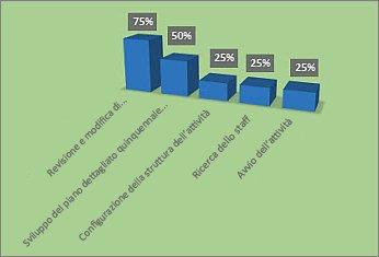 Grafico % completamento formattato nel report Informazioni generali progetto
