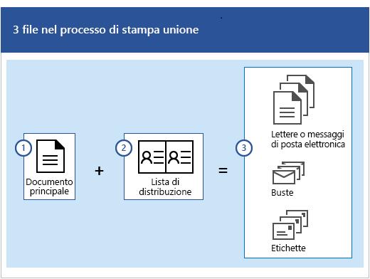 Tre file del processo di stampa unione, che è costituito da un documento oltre a una lista di distribuzione che produce serie di lettere o messaggi di posta elettronica, buste o etichette.