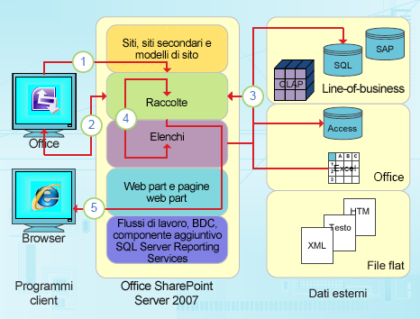 Punti di integrazione incentrati sui dati di InfoPath