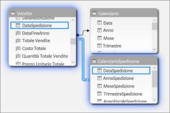 Relazioni con più tabelle data nella vista diagramma