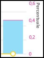 Call Quality Dashboard - Percentuale dati
