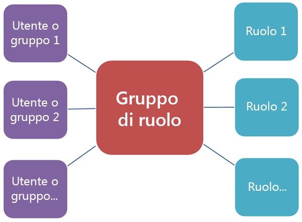 Diagramma che illustra la relazione tra gruppi di ruoli e ruoli e membri