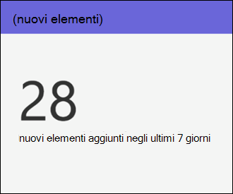 SharePoint Online dell'utilizzo del sito - nuovi elementi
