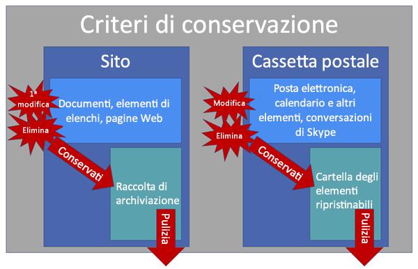 Diagramma che mostra come funzionano i criteri di conservazione