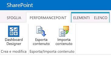 Barra multifunzione della pagina PerformancePoint Content in un sito del Centro business intelligence
