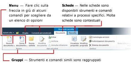 Panoramica dell'interfaccia della barra multifunzione di SharePoint