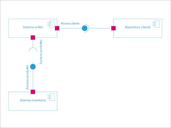 Diagramma dei componenti UML.