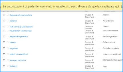 Schermata della pagina Autorizzazioni sito su SharePoint Online. La barra messaggi nella parte superiore è evidenziata per indicare che alcuni gruppi non ereditano le autorizzazioni dal sito padre