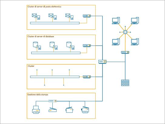 Diagramma di rete dettagliato usato per mostrare una rete aziendale per un'azienda di medie dimensioni.