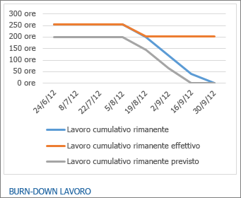 Report Burn-down lavoro