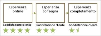 Forme con le stelle di valutazione dei clienti