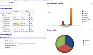 Dashboard Vendite con filtri Anno fiscale e Vendite prodotti applicati