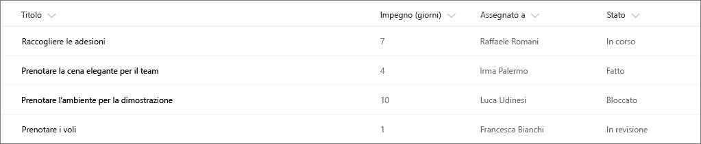 Esempio di elenco di SharePoint senza formattazione delle colonne