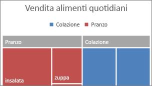 Immagine della categoria di primo livello Mappa ad albero visualizzata in un banner