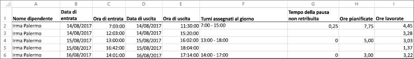 Dati di esempio orologio per un dipendente