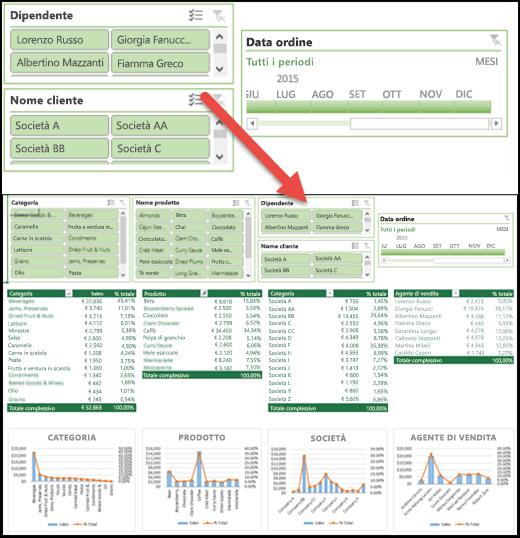 Visualizzazione esplosa di Filtri dei dati e di un controllo di Sequenza temporale in un dashboard