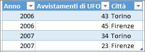 Esempio di formato tabella corretto