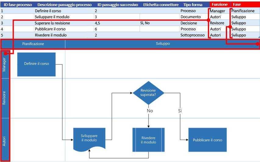 Interazione tra la mappa del processo di Excel e il diagramma di flusso di Visio: Funzione e fase