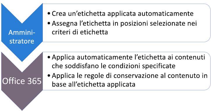 Diagramma di ruoli e attività per le etichette applicate automaticamente
