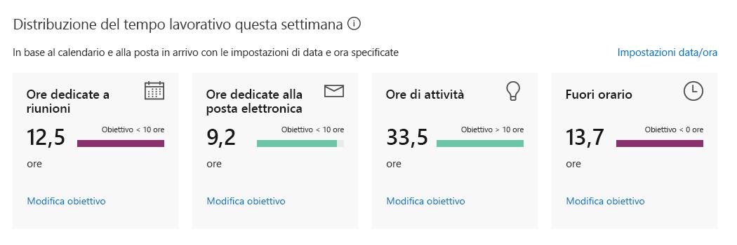 Il dashboard personale di Analisi di Delve mostra statistiche settimanali su come è stato impiegato il proprio tempo
