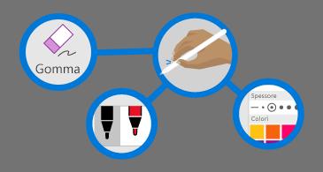 quattro cerchi: uno con una gomma, uno con una mano che tiene una penna, uno con una tavolozza dei colori e uno con due penne