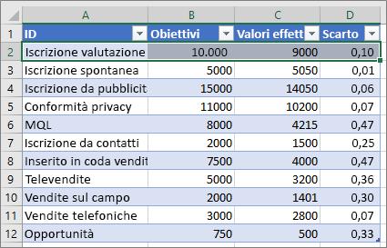 Dati di Excel di esempio