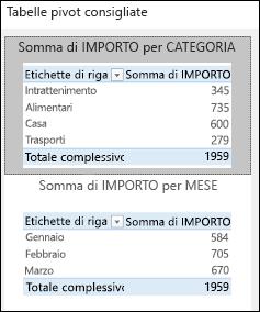 Finestra di dialogo Tabelle pivot consigliate di Excel
