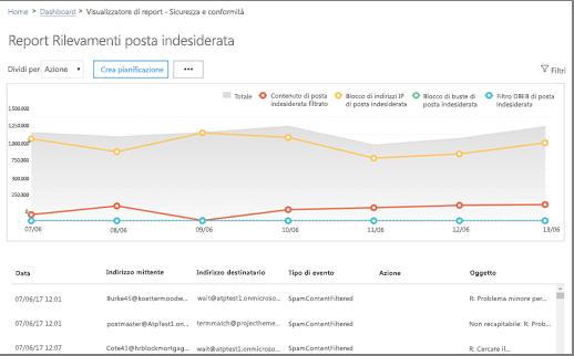 Il report rilevamenti posta indesiderata indica il numero di messaggi di posta indesiderata sono stato bloccato o filtrato