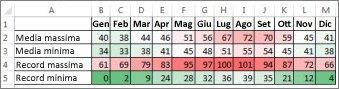 Dati con formattazione condizionale (scala di colori)