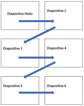 Layout a più diapositive orizzontale su una pagina stampata