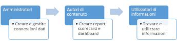 Amministratori, gli autori di contenuti e utilizzatori consumatori informazioni possono utilizzare un sito Centro BI