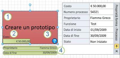 Forma Processo con un elemento grafico dati applicato